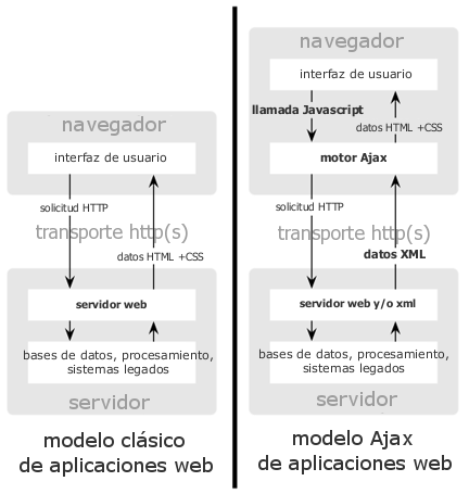 Modelos de Aplicación Web