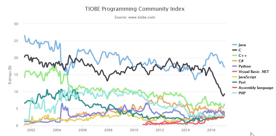 Ranking lenguajes programación TIOBE 2016