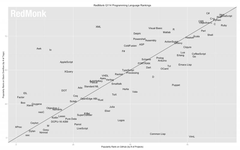 Redmonk ranking lenguajes programación