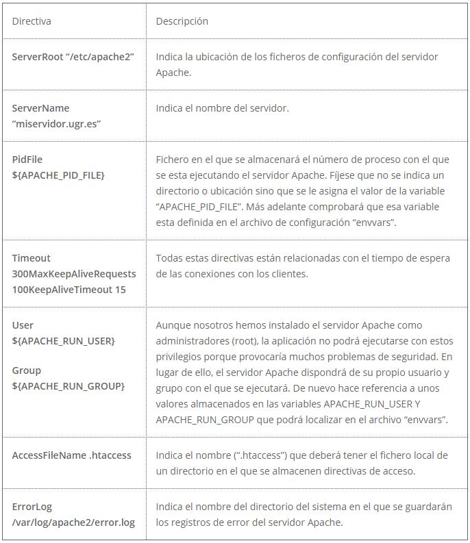 Tabla directivas Apache