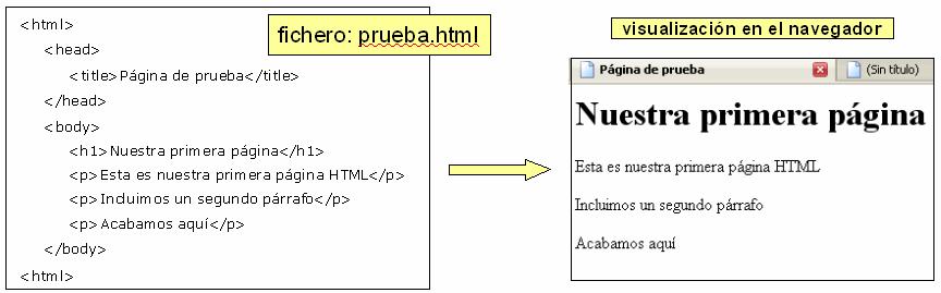 Primera página HTML
