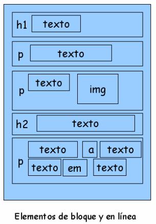 Representación de elementos HTML de bloque y de linea