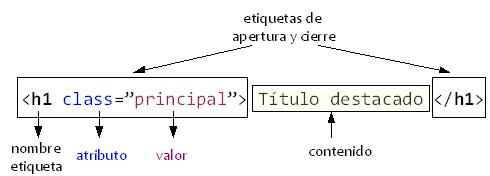 Estructura de una etiqueta HTML