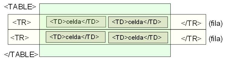 Etiquetado HTML para una tabla