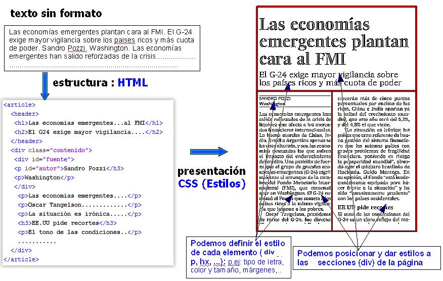 Funciones HTML y CSS