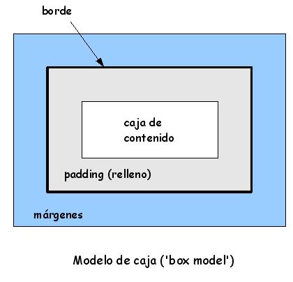 Modelo de cajas
