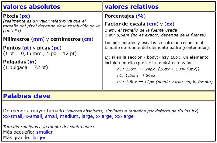 Unidades de medida en CSS