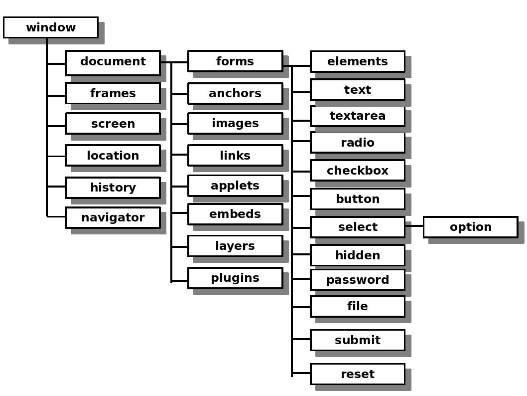 Jerarquía objetos window en HTML