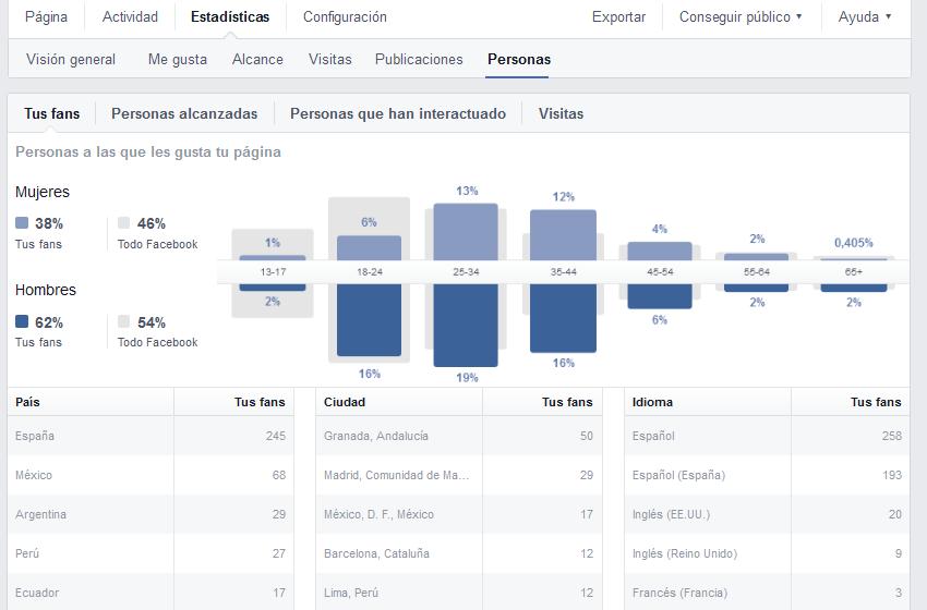 gráfico horario publicaciones FB