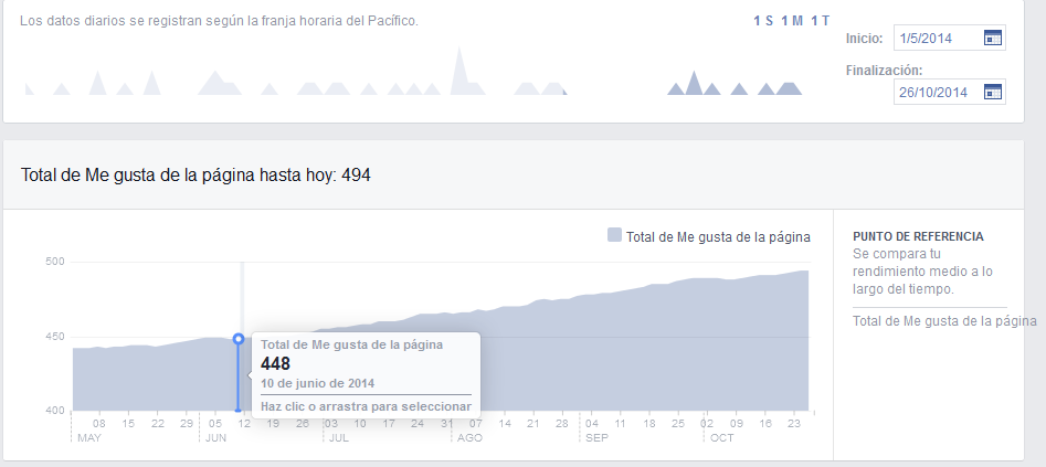 Gráfico resultado Publicaciones FB