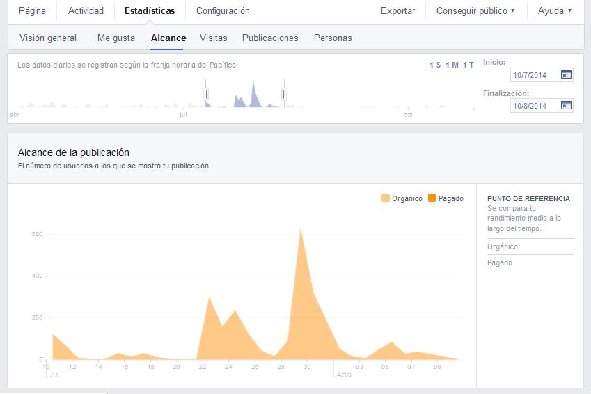 Gráfico 'alcance' en Facebook