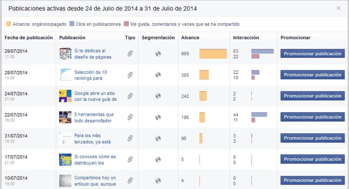 Informe alcance publicaciones en FB