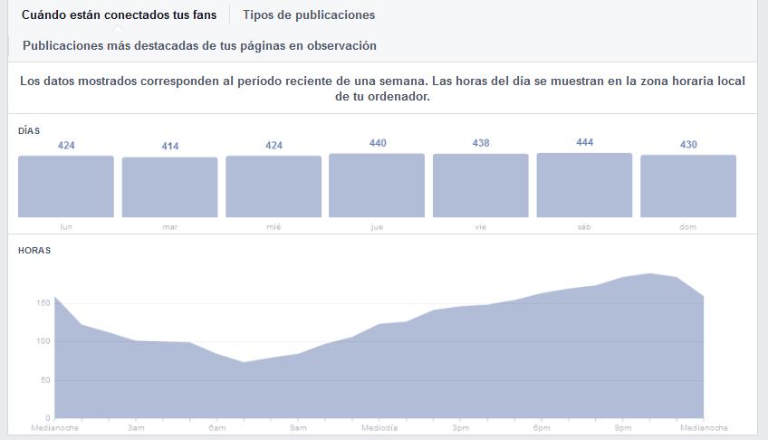 Gráfico publicaciones-fans en Facebook
