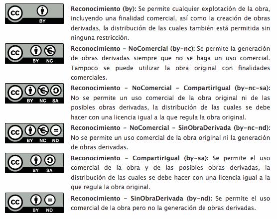 Decripción licencias Creative Commons