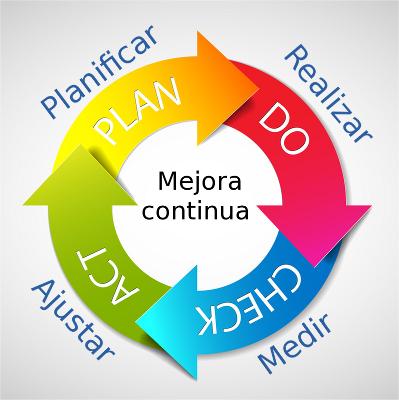 Ciclo Plan Medios Sociales