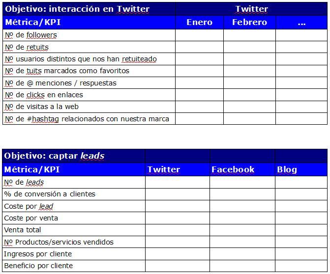 Hojas par registro métricas / KPIs Plan Social Media