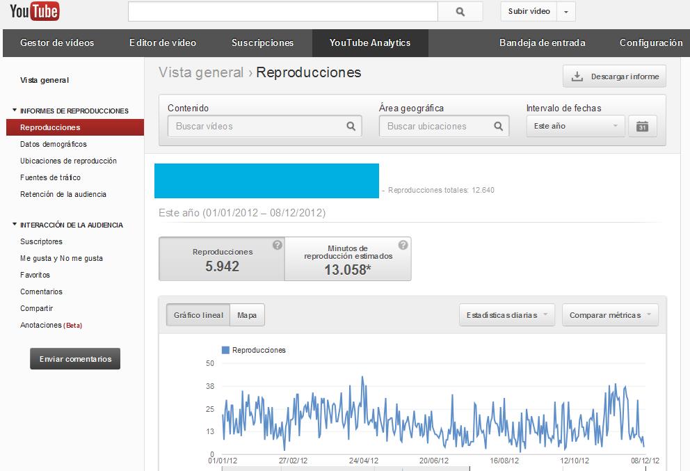 Estadísticas Youtube